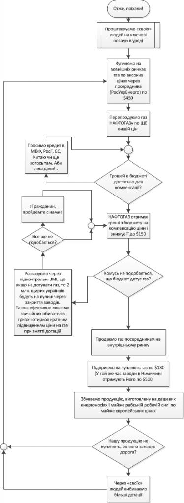 Газова корупція в Україні