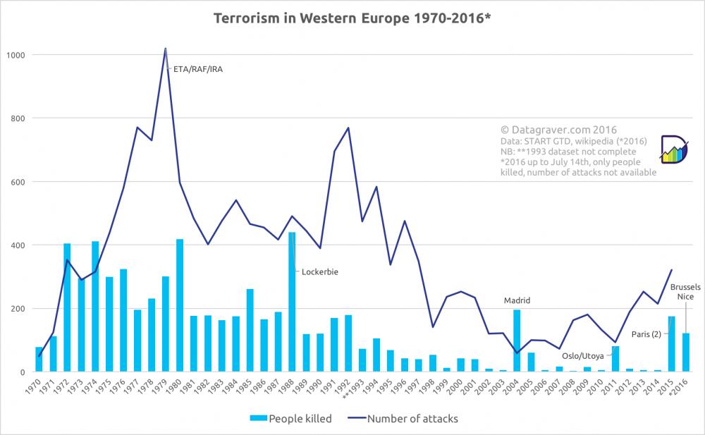 Кількість жертв тероризму у Європі у 1975-2016 роках